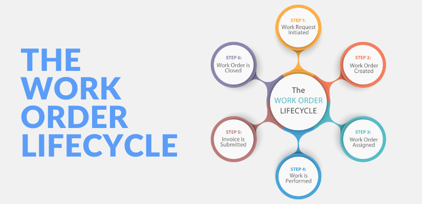 work-order-lifecycle