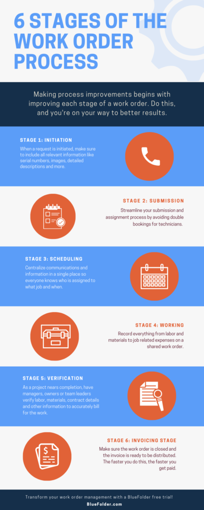 infographic-six-stages-work-order-process